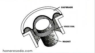 تفاوت میکروفون کاندنسر و داینامیک